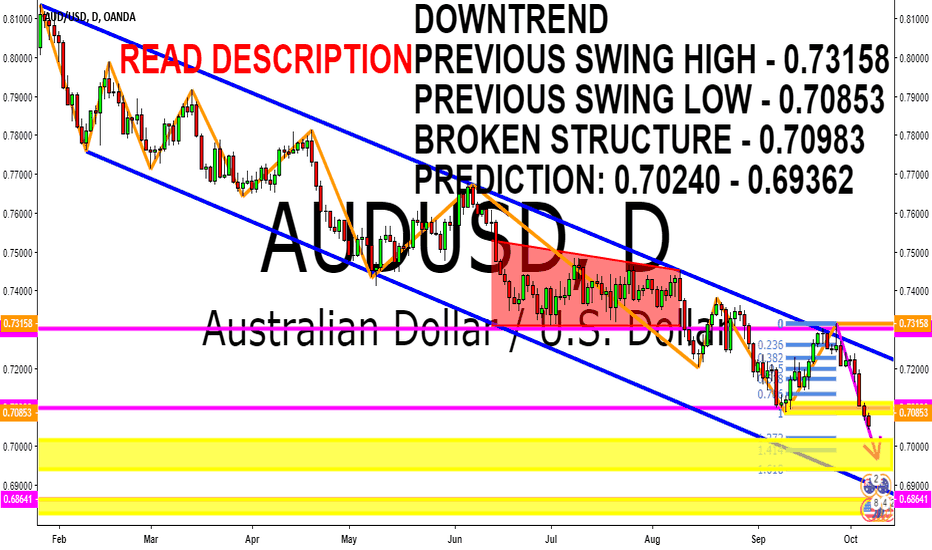 AUDUSD: AUDUSD DOWNTREND TECHNICAL ANALYSIS 8 - 12 OCTOBER 2018