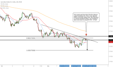 AUDUSD: AUD/USD - Downside Likely