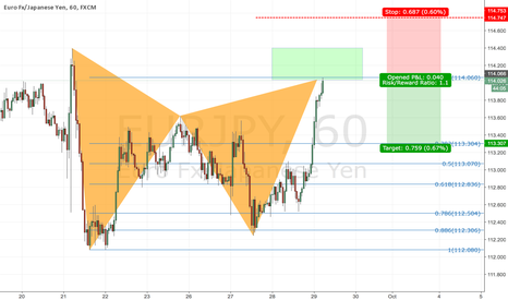 EURJPY: Bear gartley on EUR/JPY