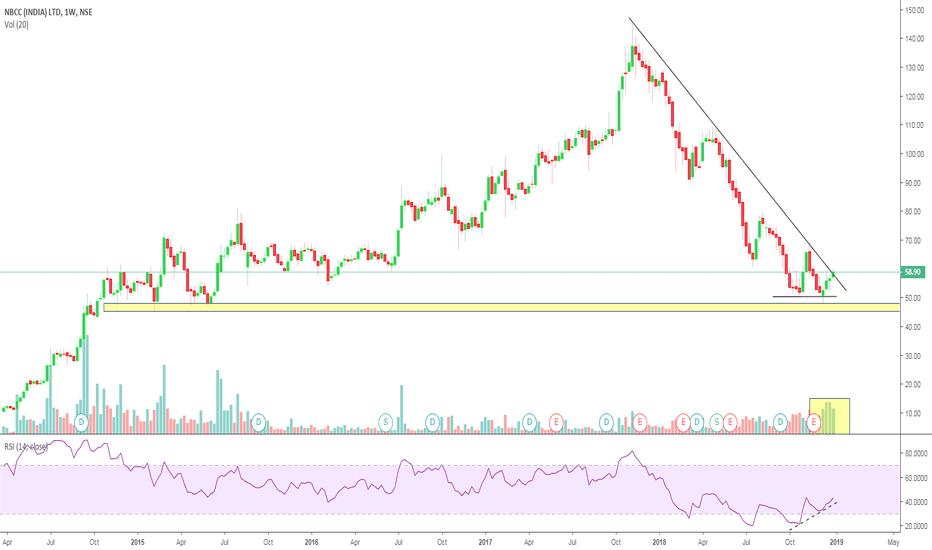 NBCC: Buy NBCC