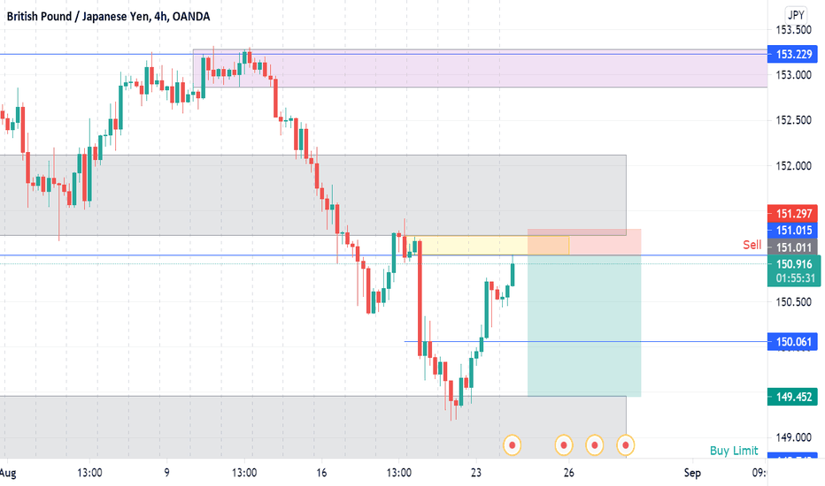 SELL GBPJPY