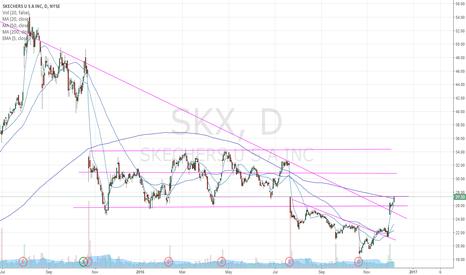 SKX: SKX