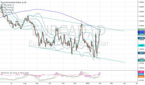 EURCAD: Close below 200ma - look for short