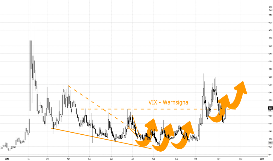 VIX: SPX: Dead Cross Pattern