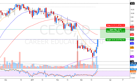 CECO: GAP FILL REVERSAL