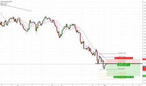 USDOLLAR: Short on the Dollar