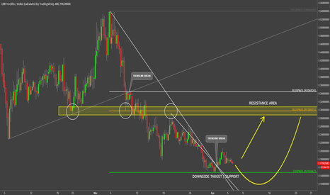 LBCUSD: LBRY Credits Chance Of Reversal