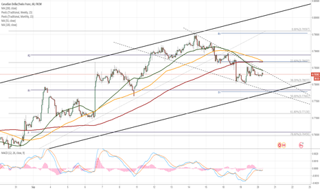 CADCHF: CAD/CHF trades in wedge