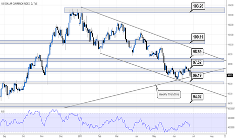 DXY: DXY not looking too healthy