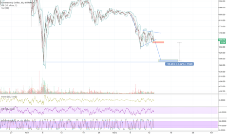 ETHUSD: Break de ce bear pennant = short levier