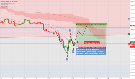 BTCUSD: BTC / USD Joe Ross test