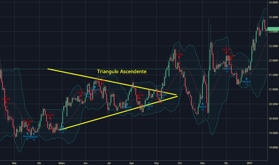 EURMXN: Forex  Patron Triangulo Ascendente