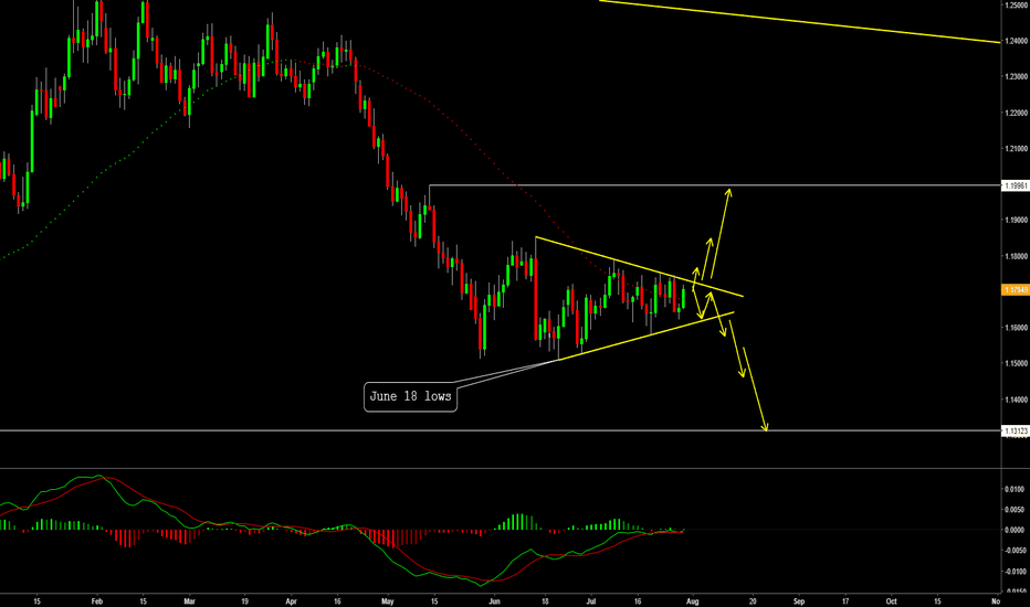 EURUSD: EURUSD Big Trade setting up