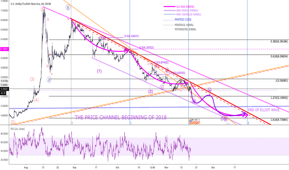 USDTRY: ULTIMATE LONG TERM FANTASY FOR USDTRY.