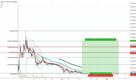 APPCBTC: APPC Long - Bottom of Price Range