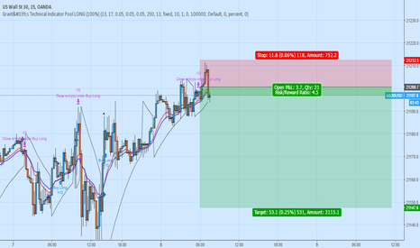US30USD: Short Scalp Dow