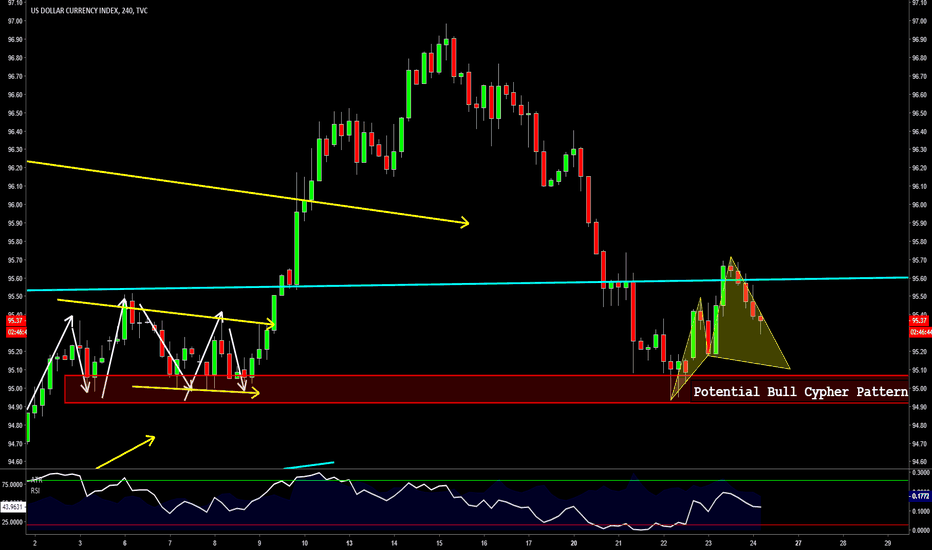 DXY: DXY - Trading The Pullback Part II (Potential Bullish Cypher)