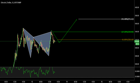 LTCUSD: LTCUSD - WHAT HAPPENED? NOTHING, JUST BEAR GARTLEY..