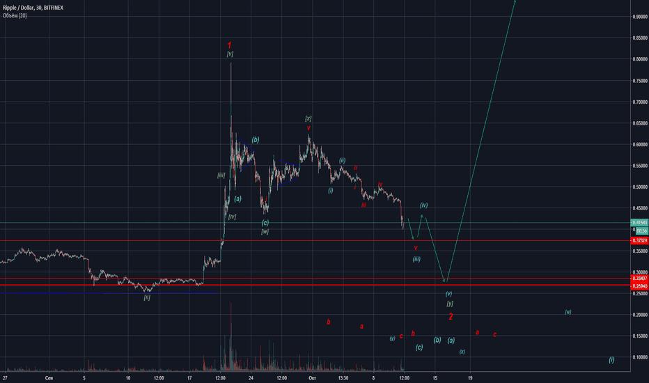 XRPUSD: XRP - USD - скоро вход.