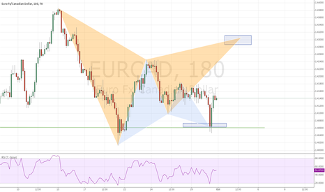 EURCAD: EURCAD 2nd chance?