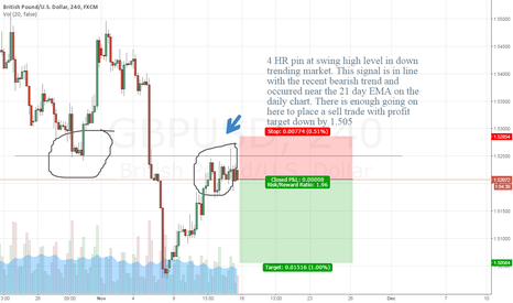 GBPUSD: 4HR pin bar at swing high level, sell setup