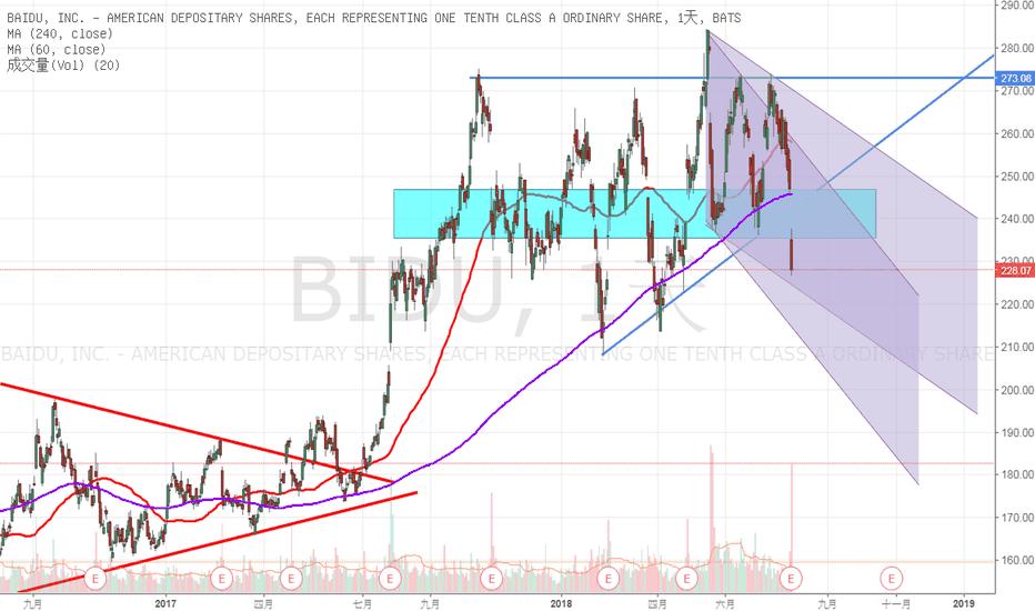 BIDU: 擺渡-日線-小跳水