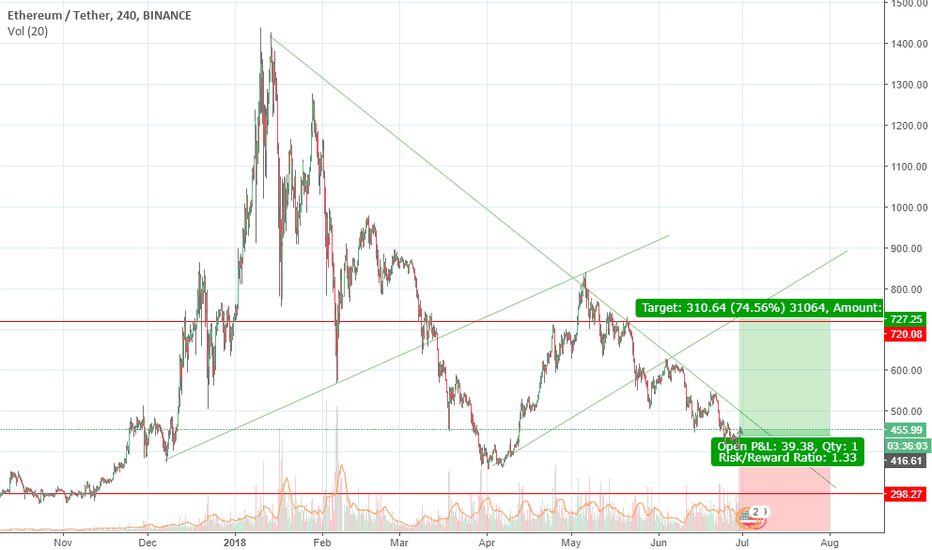 ETHUSDT: ETH based on the trend long term analysis