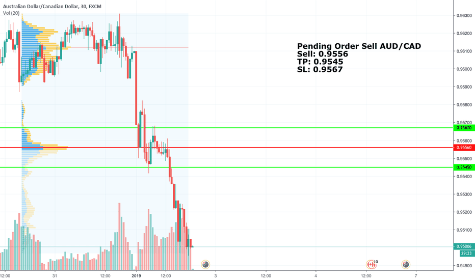 AUDCAD: Pending Order Sell AUD/CAD