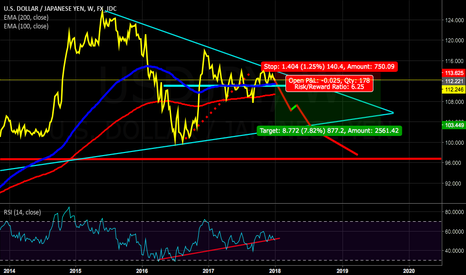 USDJPY: USDJPY additional short