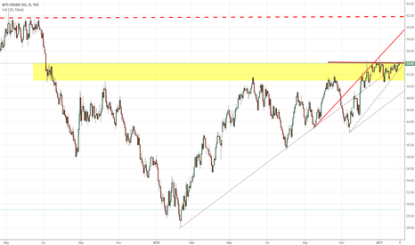 USOIL: watch for breakout WTI USOIL