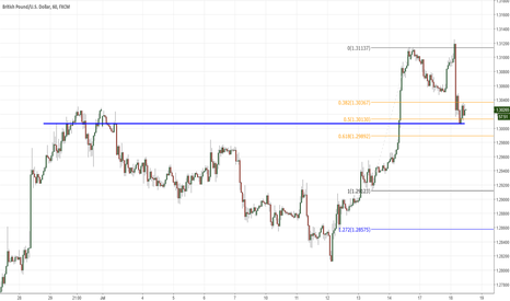 GBPUSD: GBPUSD gonne long at retrace of last support