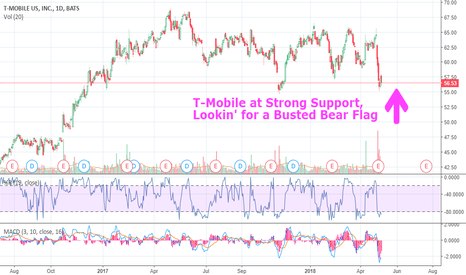TMUS: T-Mobile [1d chart] - Hangin' at Support, Upside in a Neat Range