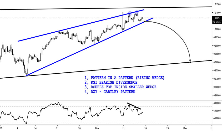 USDCHF: USDCHF - SHORT - RISING WEDGE - PATTERN IN A PATTERN