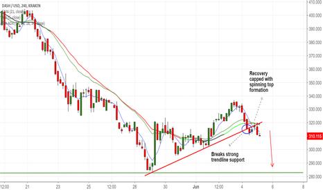 DASHUSD: DASH/USD breaks trendline support at 315, stay short for 285