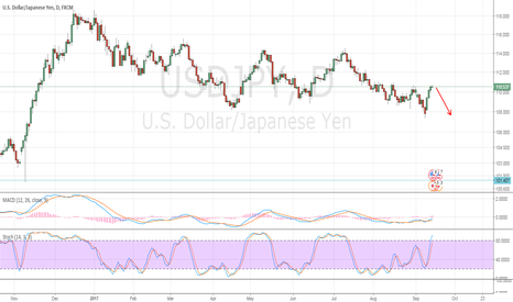 USDJPY: Expect downtrend continuation in USDJPY daily chart