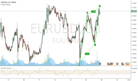 EURUSD: FFIRST THING FIRST