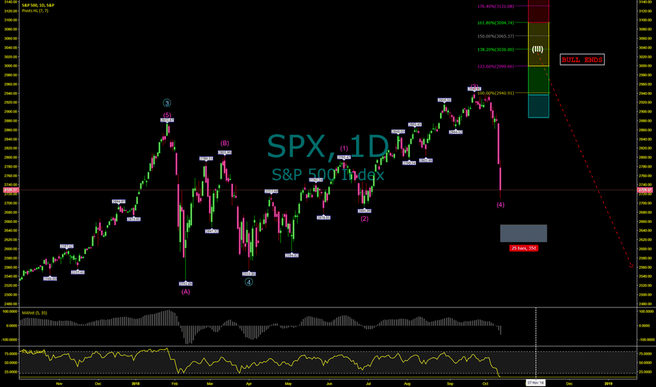 SPX: This is How The S&P 500 Index Will Rally