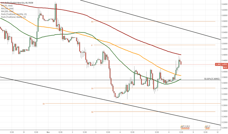 USDTRY: USD/TRY 1H Chart: Potential breakout