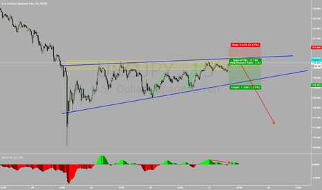 USDJPY: USDJPY Rising wedge (Short)