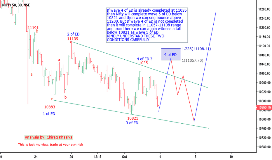 NIFTY: Nifty Elliott wave analysis for 4 oct onwards