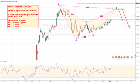 EURGBP: Short opportunity for EURGBP