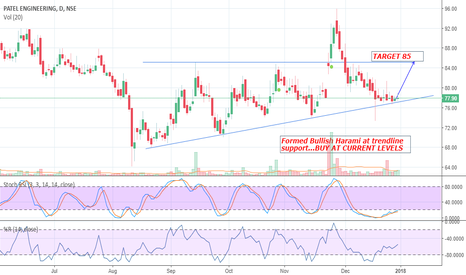 PATELENG: Bullish Harami at Trendline support...BUY