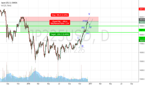 JP225USD: Short Term Sell?