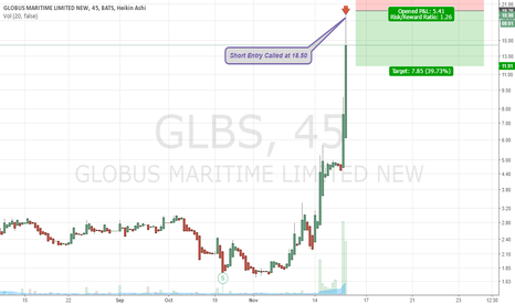 GLBS: $GLBS Day Trade Style Short