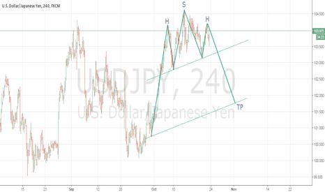 USDJPY: USD/JPY H&S PATTERN