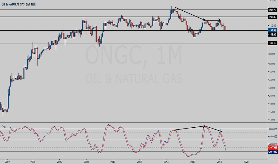ONGC: ONGC monthly chart study (divergence)