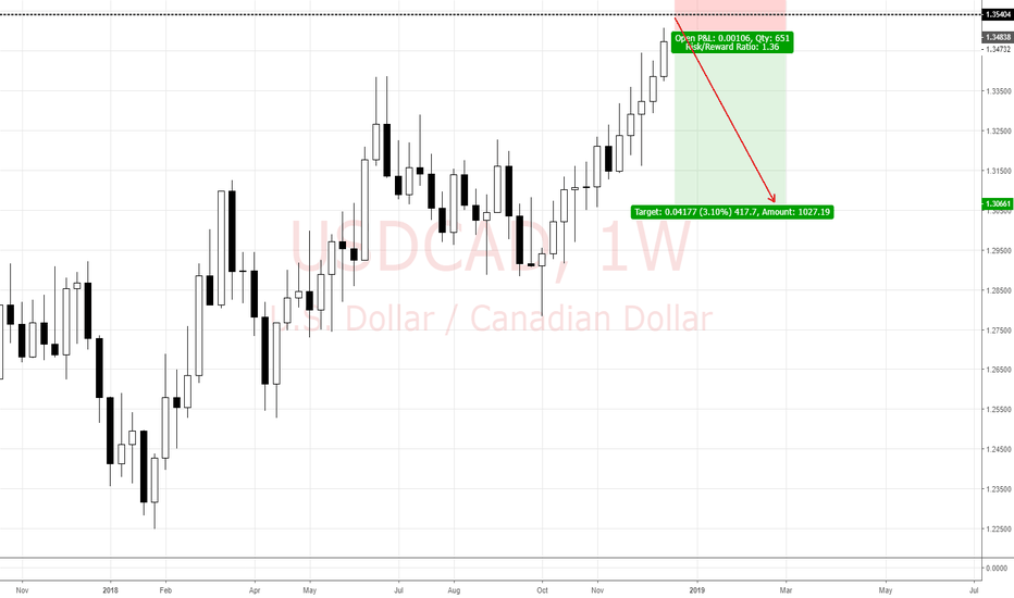 USDCAD: View on USD/CAD (20/12)