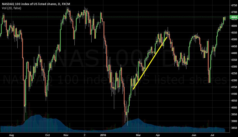 NASDAQ 100 Uptrend