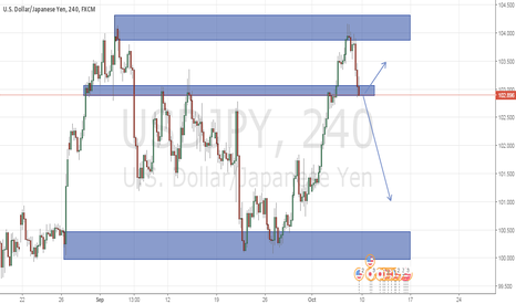 USDJPY: usdjpy is looking berish