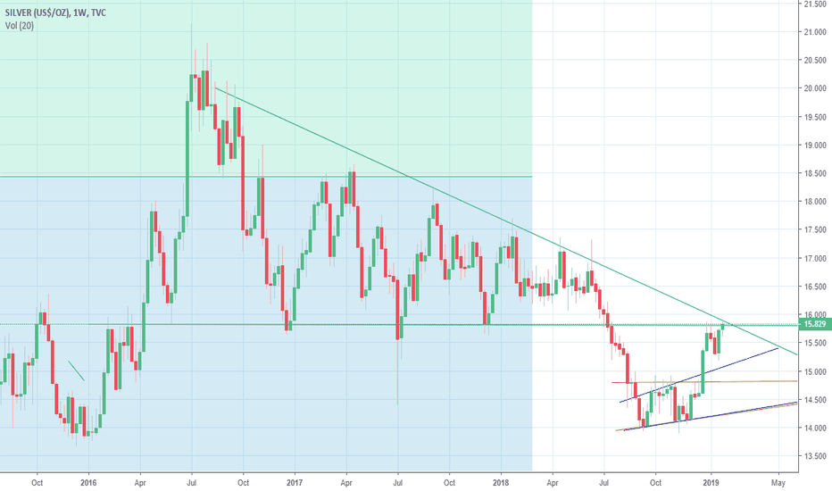 SILVER: Silver getting ready for a move
